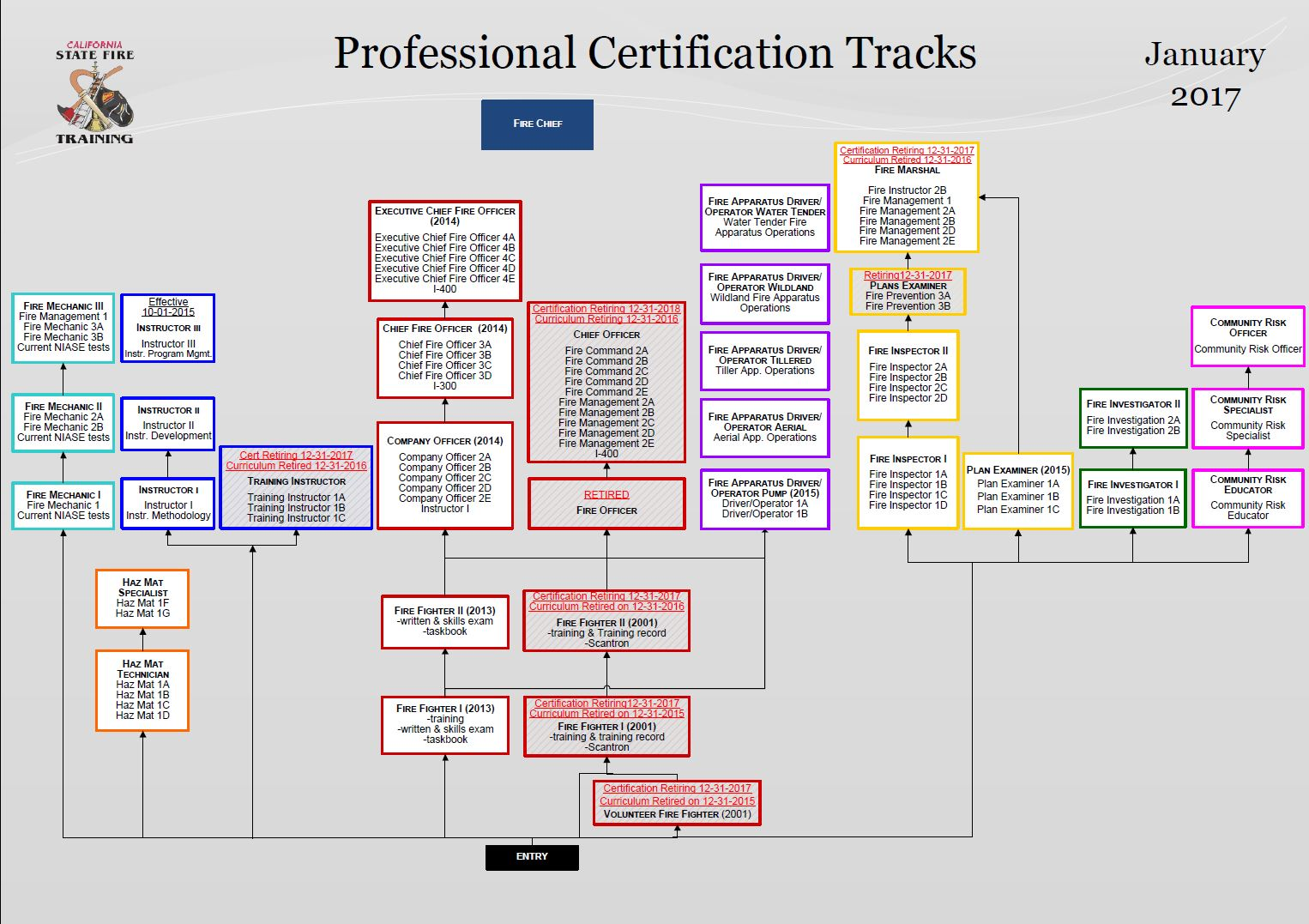 2017 Professional Fire Technology Certification Tracks
