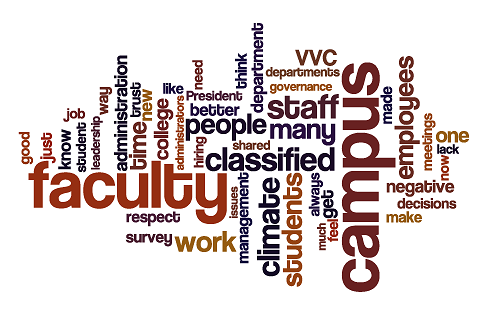 Employee perceptions word cloud