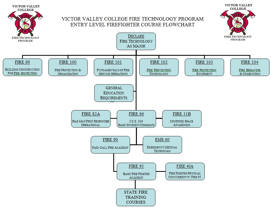 Fire Technology Course Flowchart
