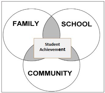 Family and School and Community results in Student Achievement.